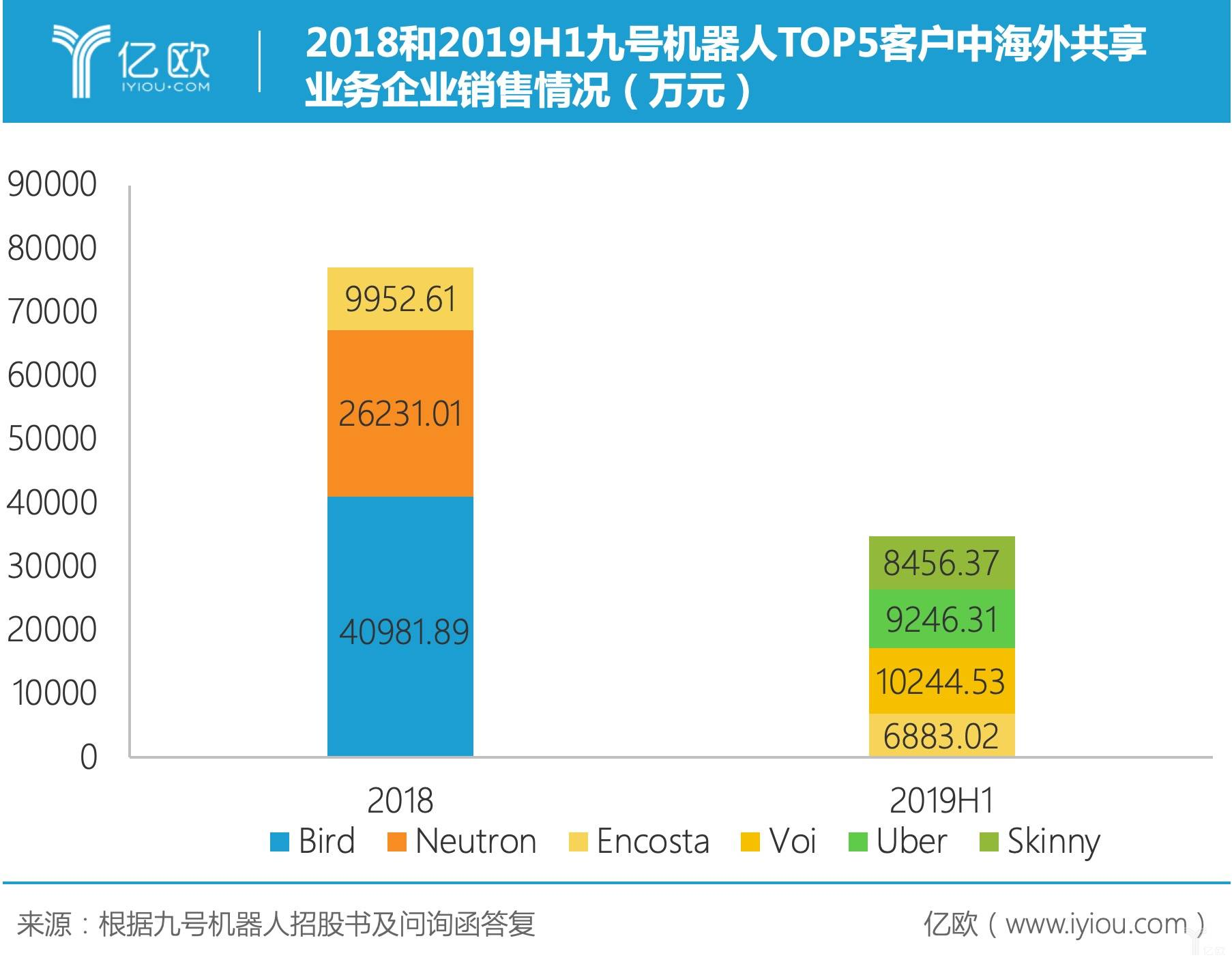2018和2019H1九号机器人TOP5客户中海外共享业务企业销售情况(万元)