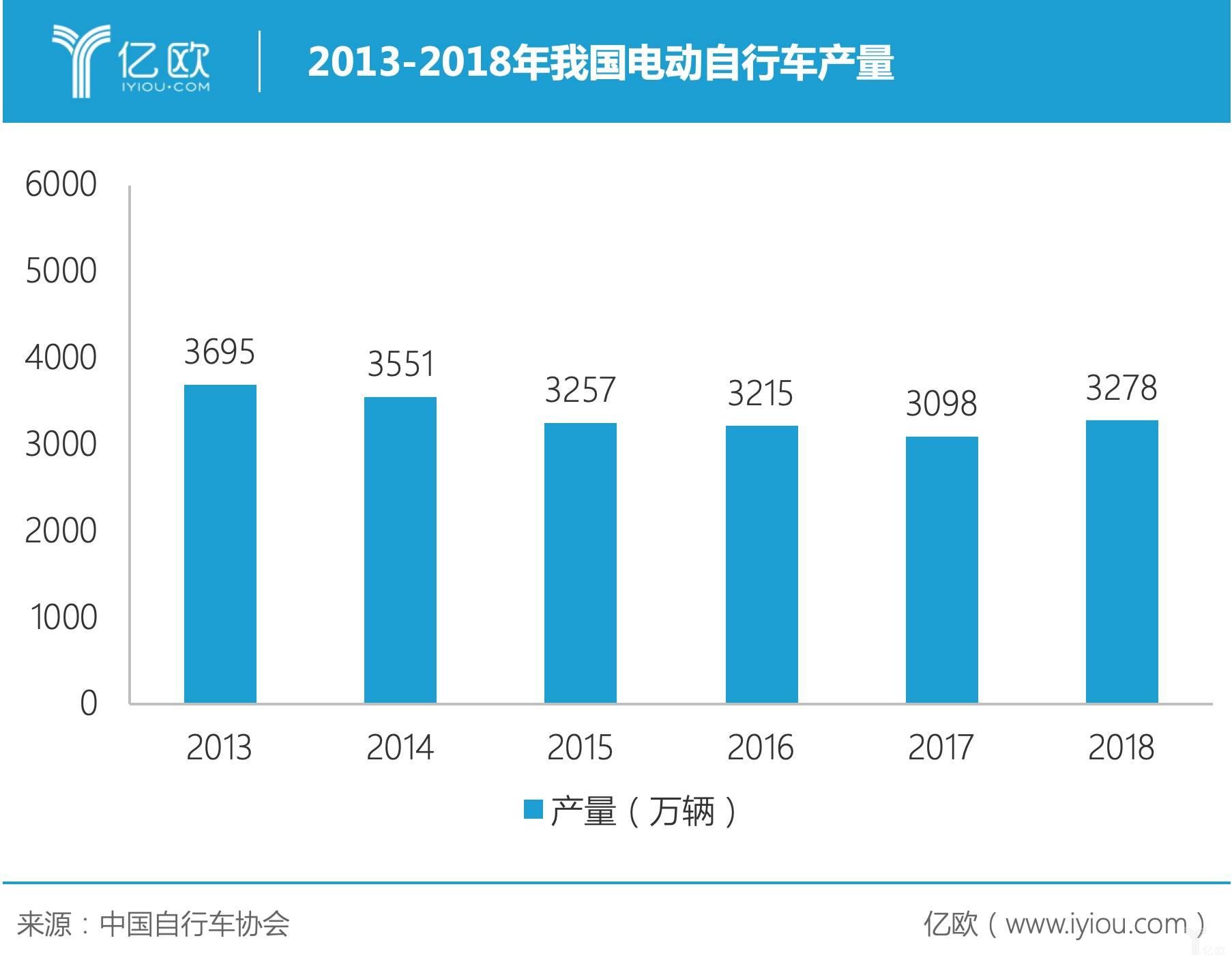 2013-2018年我国电动自行车产量