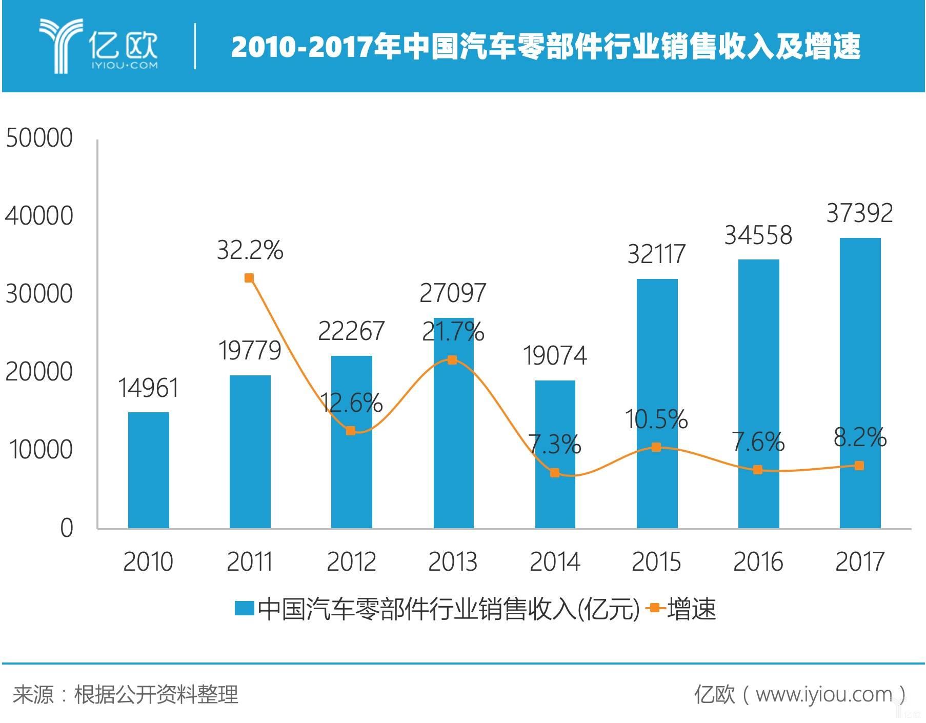 2010-2017年中国汽车零部件行业销售收入及增速.jpeg
