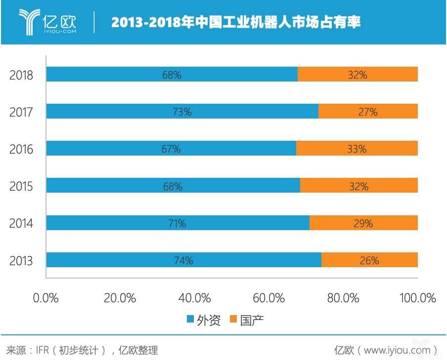2013-2018年中国工业机器人市场占有率
