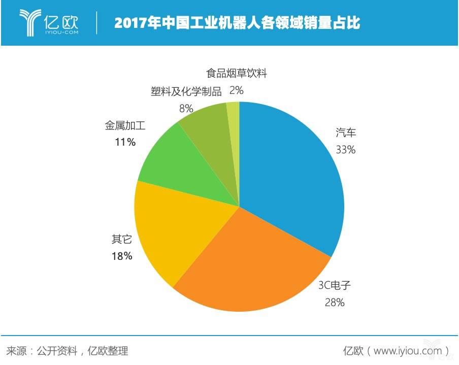 2017年中国工业机器人各领域销量占比