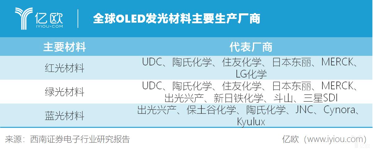 全球OLED发光材料厂商