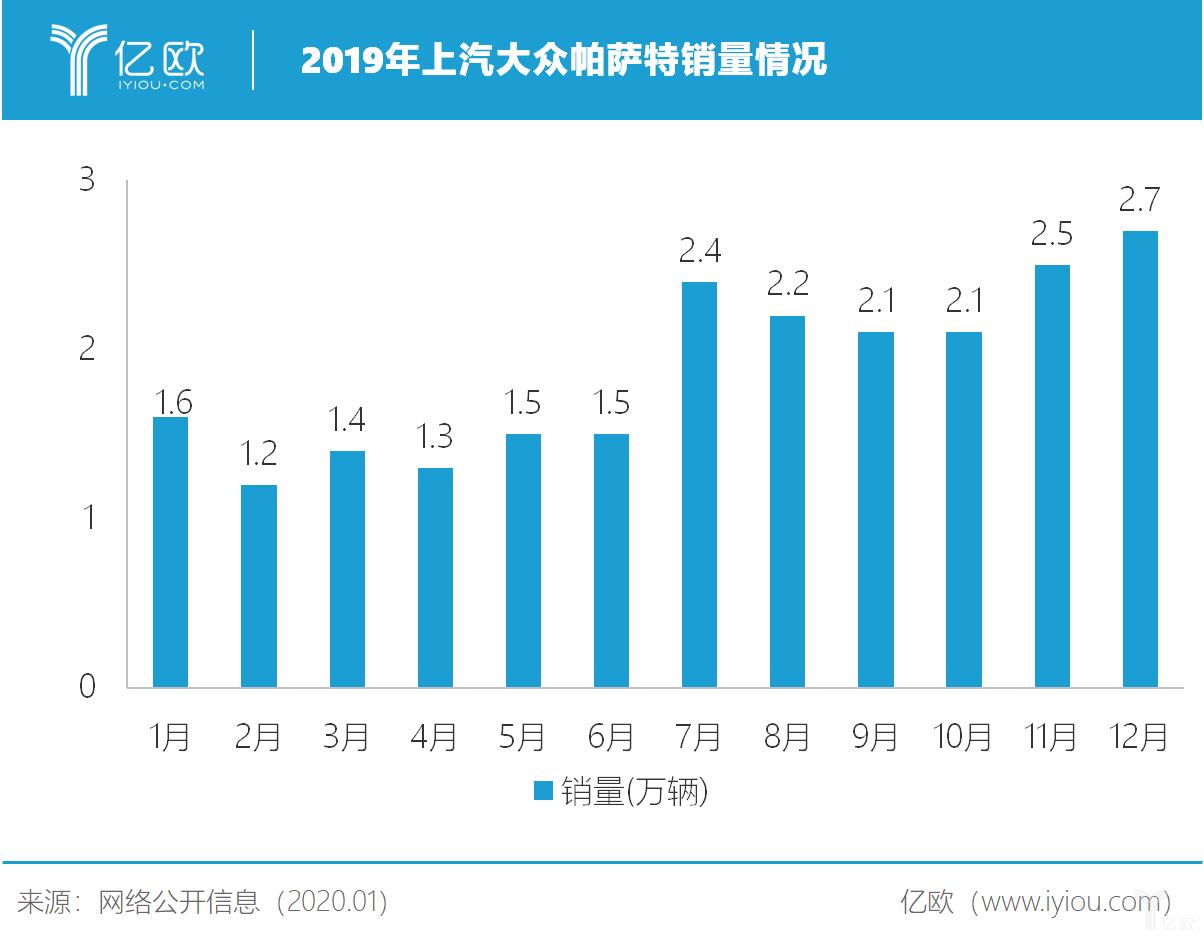 2019年上汽大众帕萨特1-12月销量情况