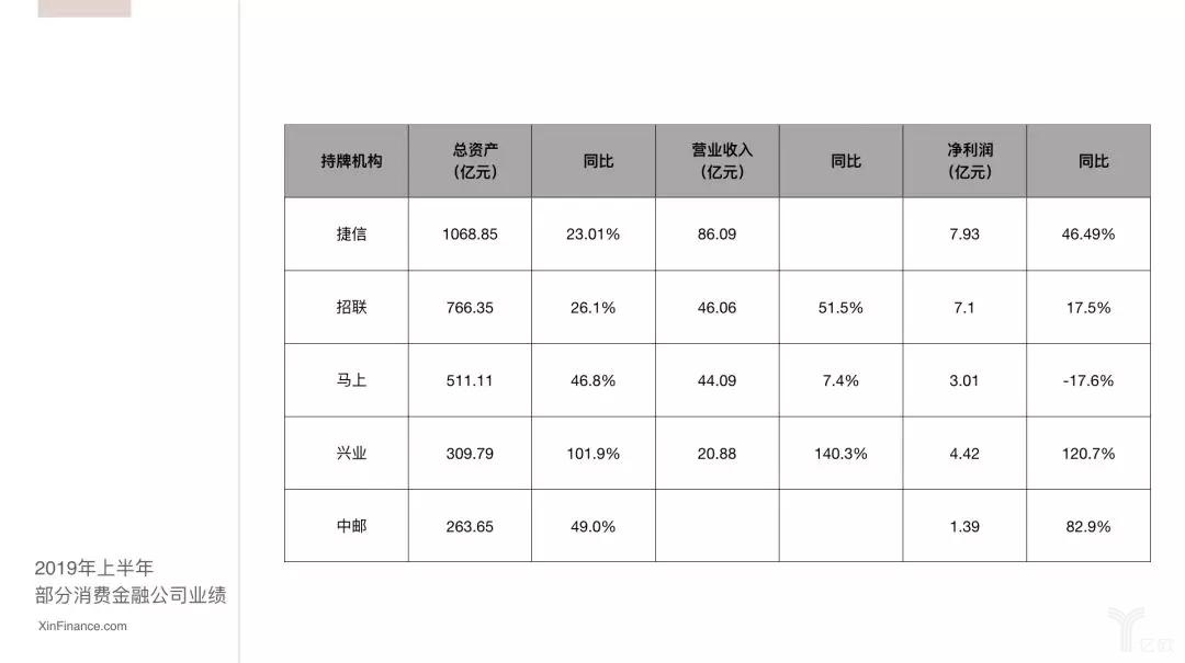 消费金融公司统计