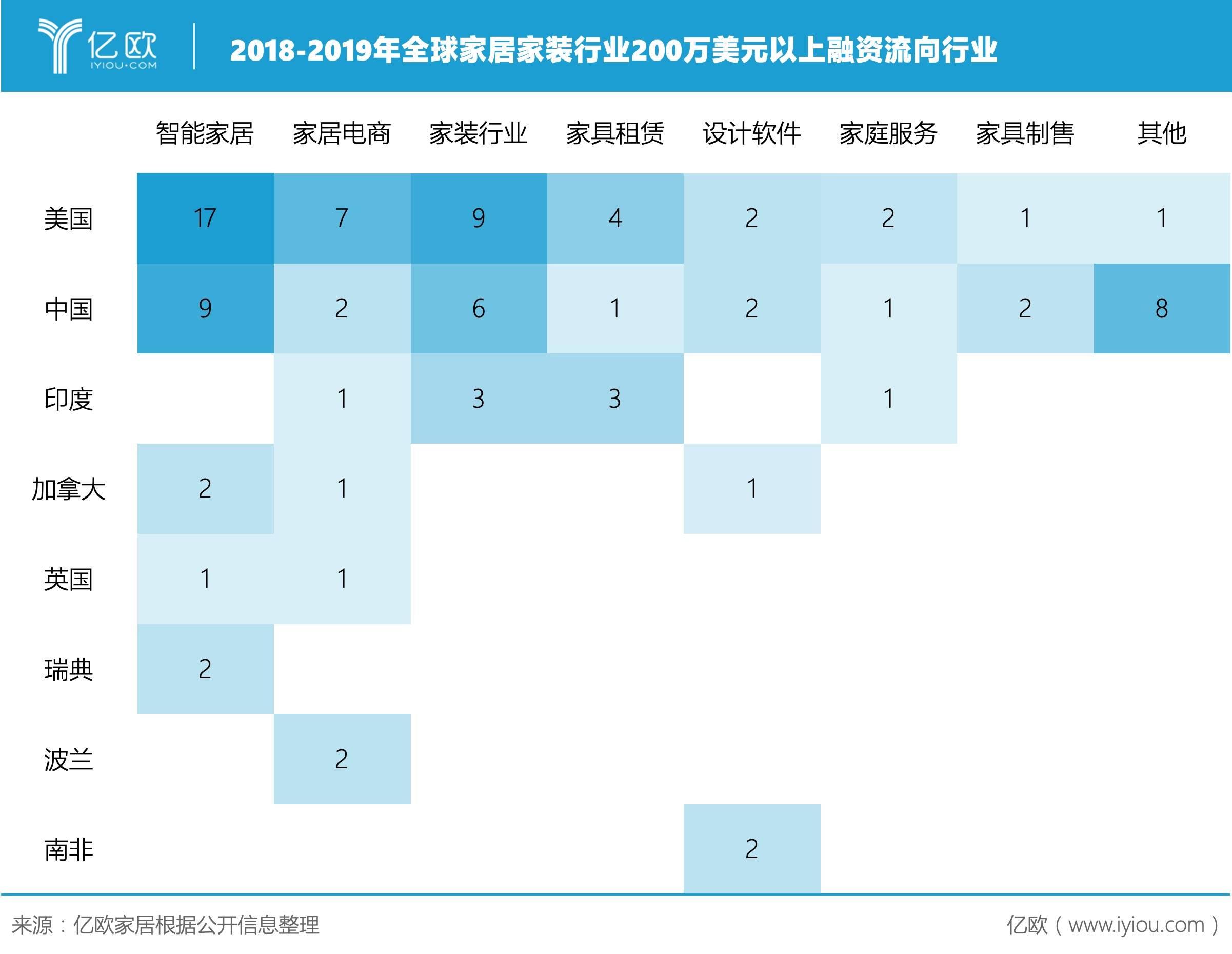 2018-2019年全球家居家装行业200万美元以上融资流向行业