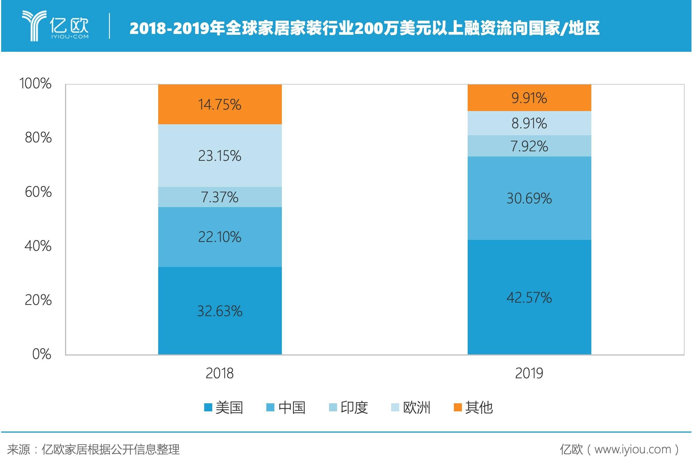2019年全球家居家装行业200万美元以上融资流向国家/地区