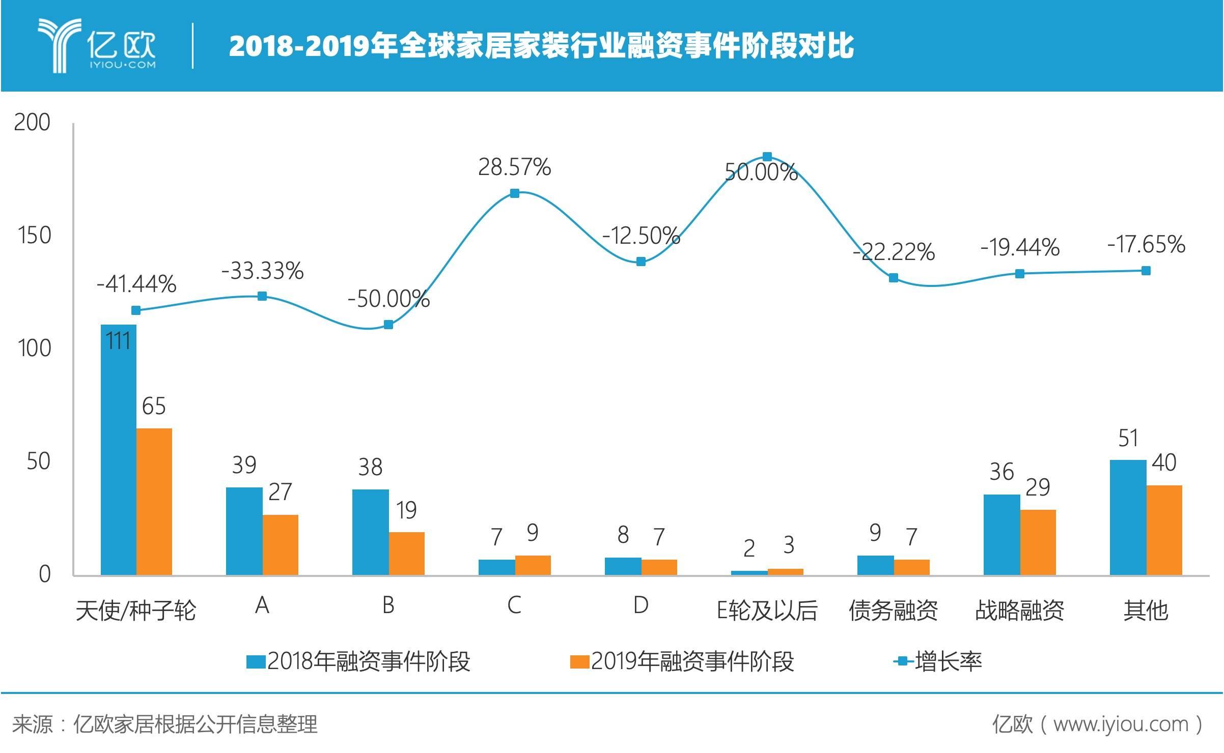 2018-2019年全球家居家装行业融资事件阶段对比