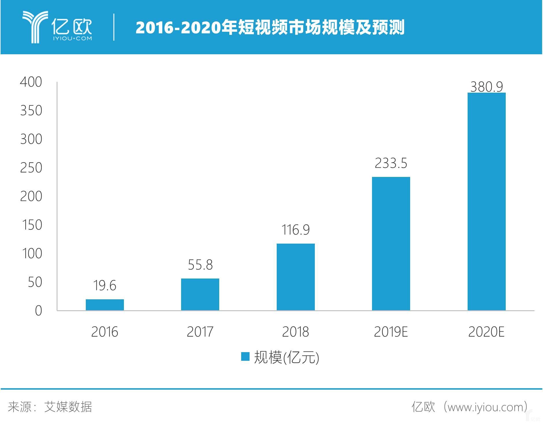 2016-2020年短视频市场规模及预测.jpg