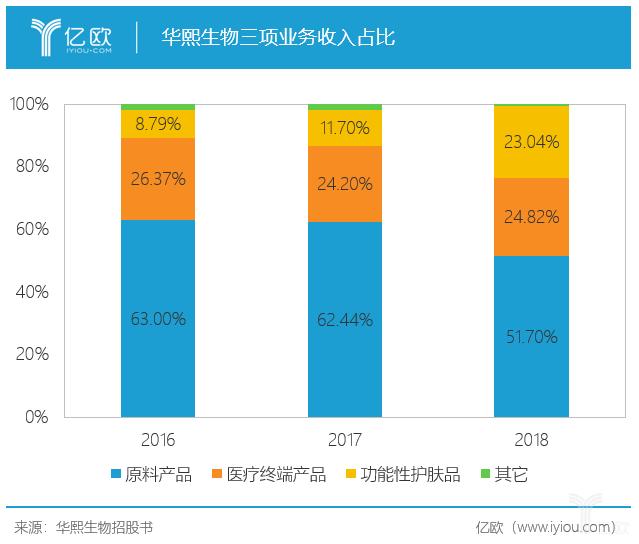 华熙生物三项业务收入占比.png
