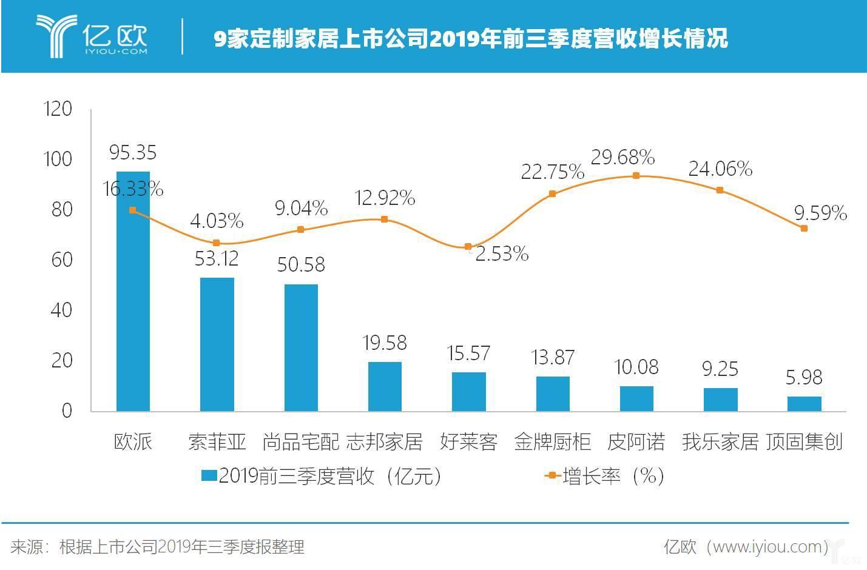 定制家居行业2019年前三季度营收增长情况