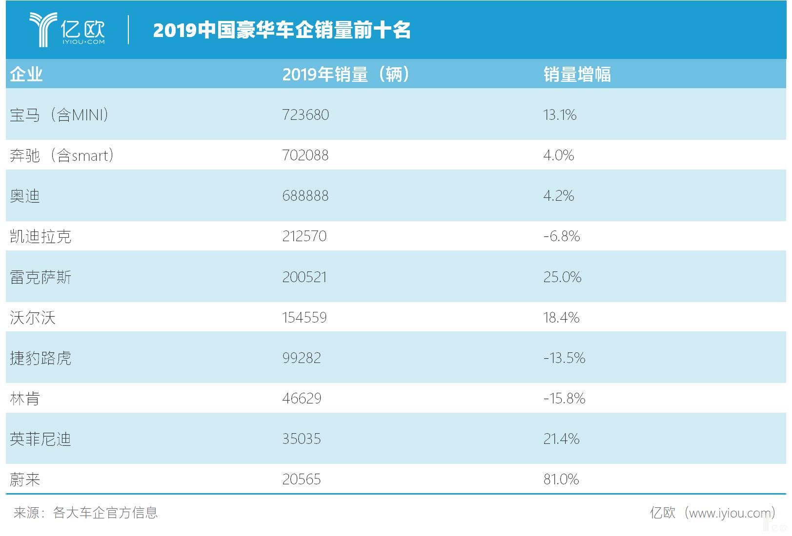2019中国豪华车企销量前十名