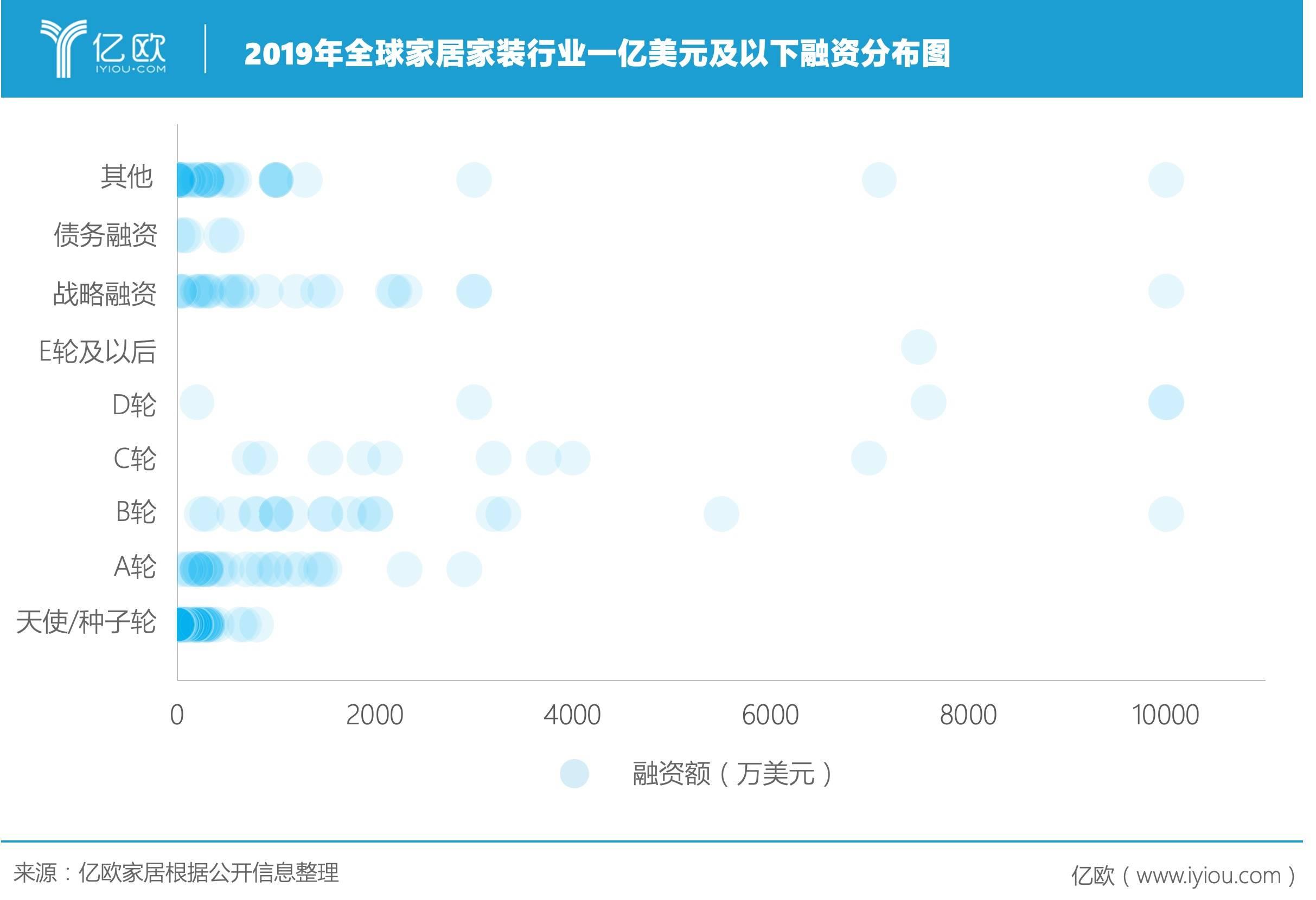 2019年全球家居家装行业1亿美元以下融资分布图
