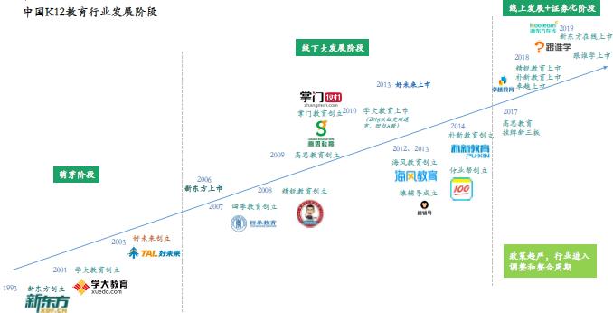 亿欧:新东方行业报告3