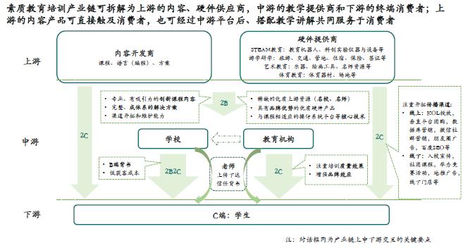 亿欧:新东方行业报告4