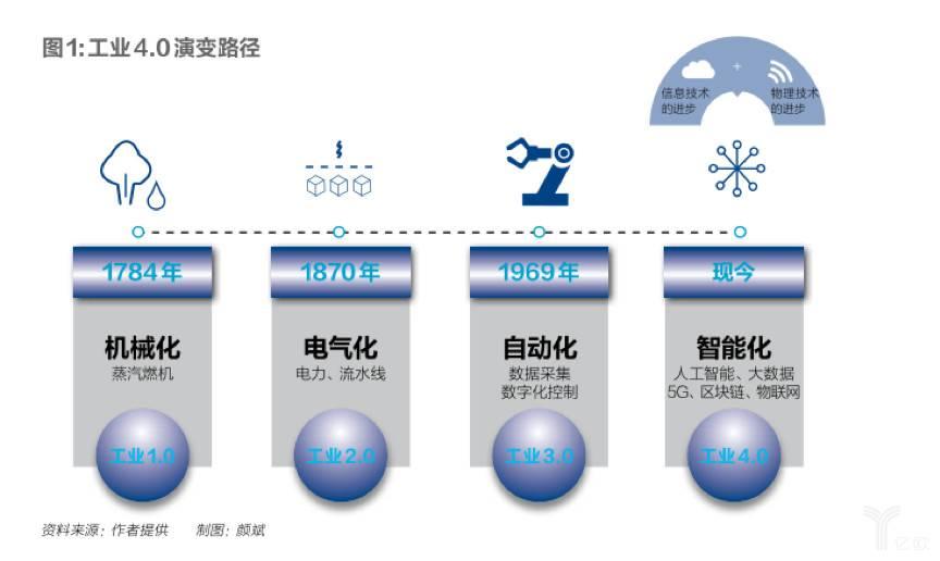 工业4.0演变路径