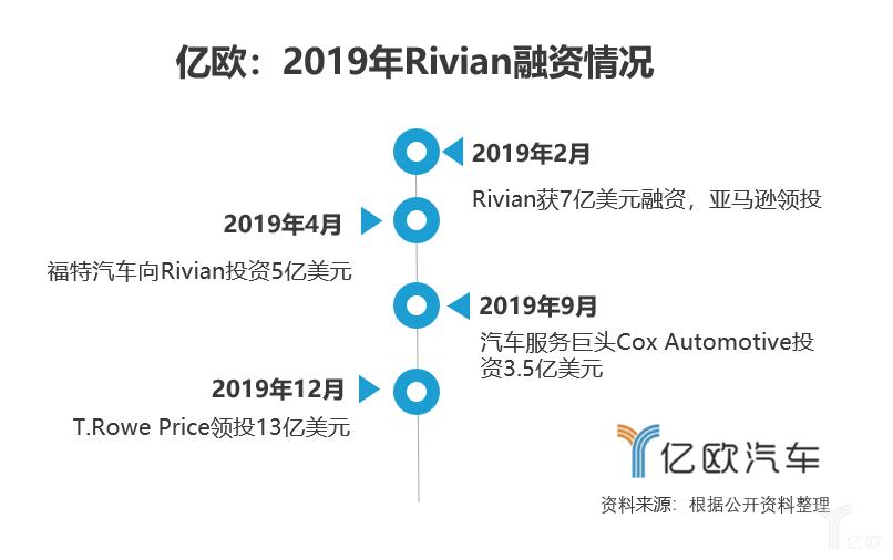 2019年Rivian融资情况