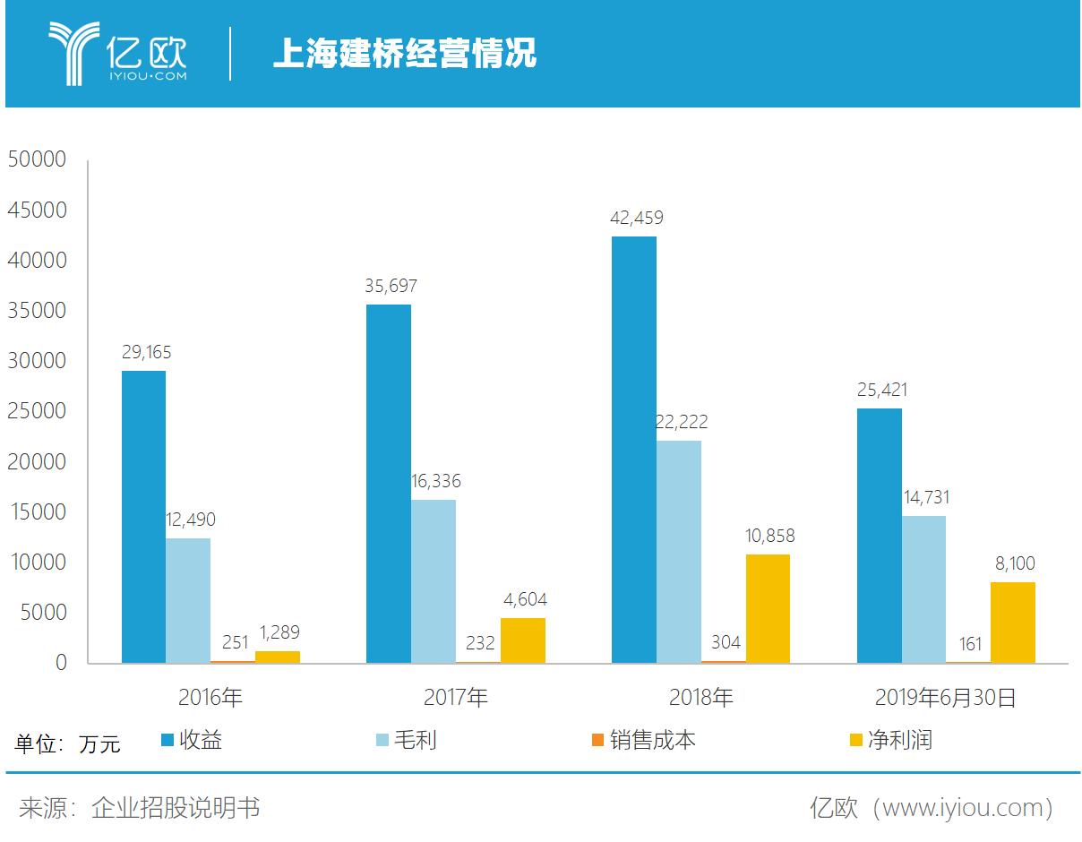 亿欧:上海建桥经营情况