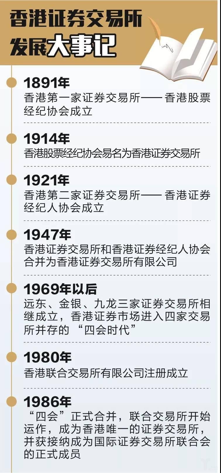 香港证券交易所发展大事记