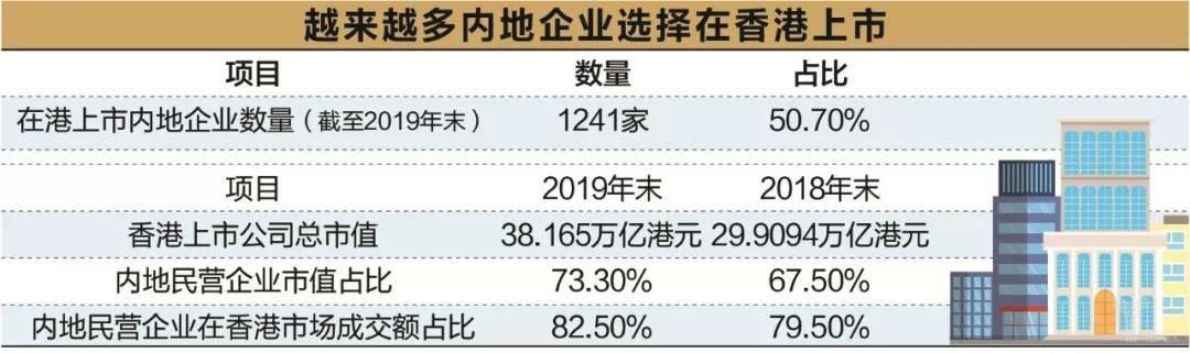 越来越多内地企业选择在香港上市