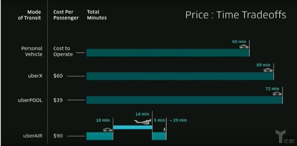Uber不同出行方式时间及费用对比