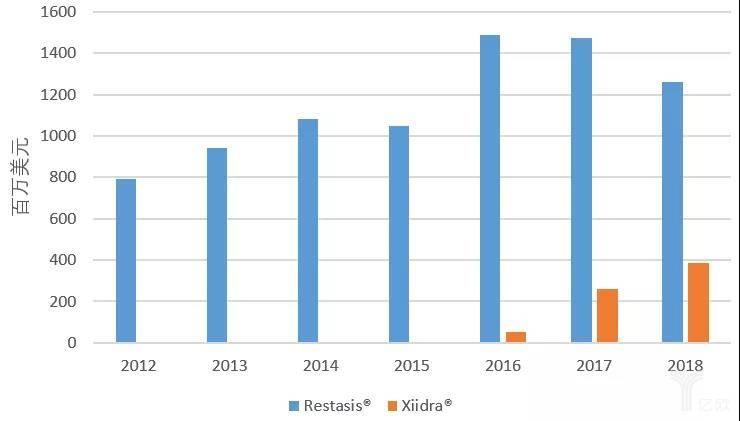 Restasis®和Xiidra®全球销售额.jpg