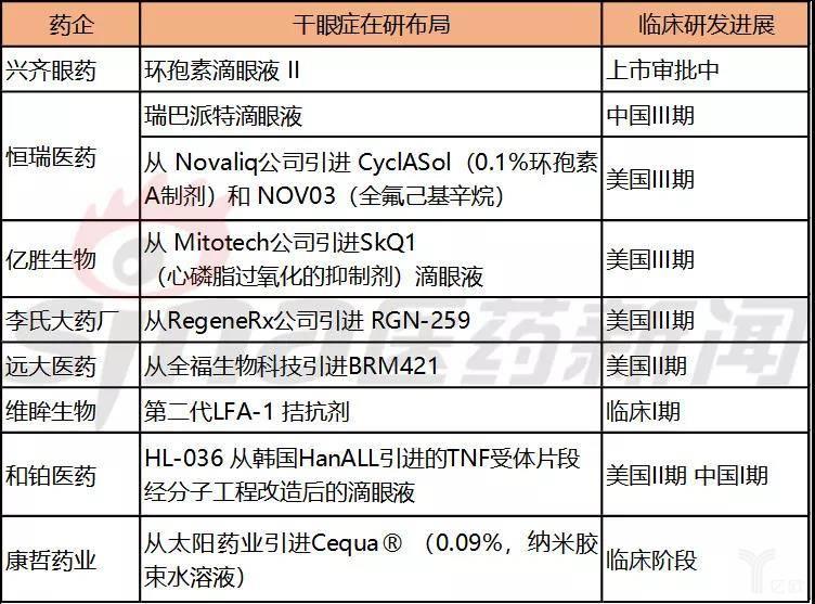 中国干眼症新药开发的主要药企.jpg