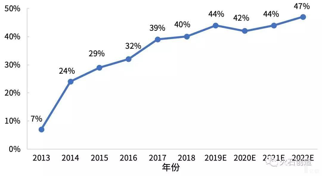 2013—2018年美国中小型企业新药研发占全部企业新药研发比例.jpg