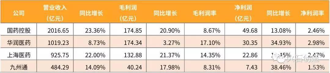 国内四大医药商业企业2019年上半年财务情况.jpg