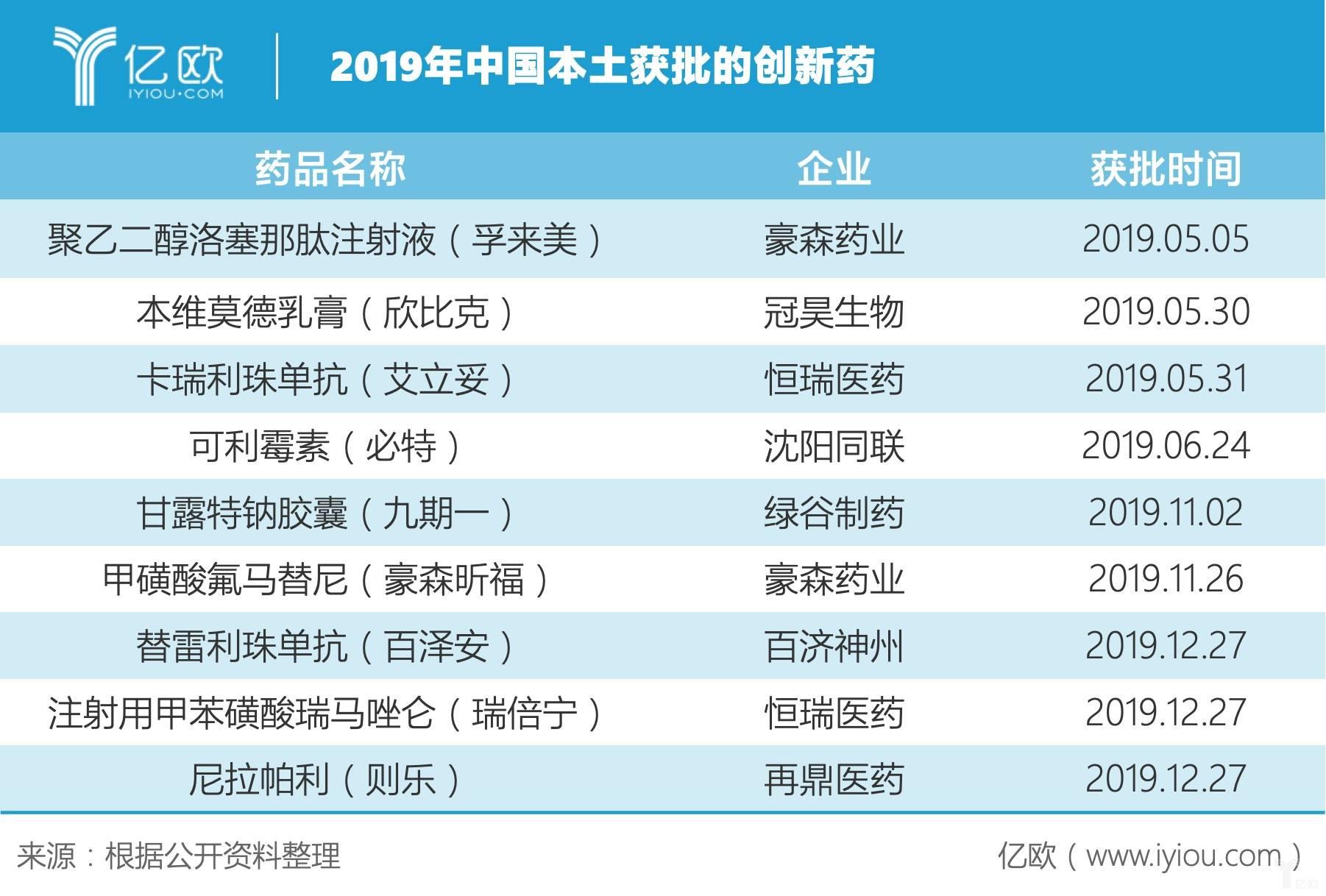 2019年中国本土获批的创新药.jpg