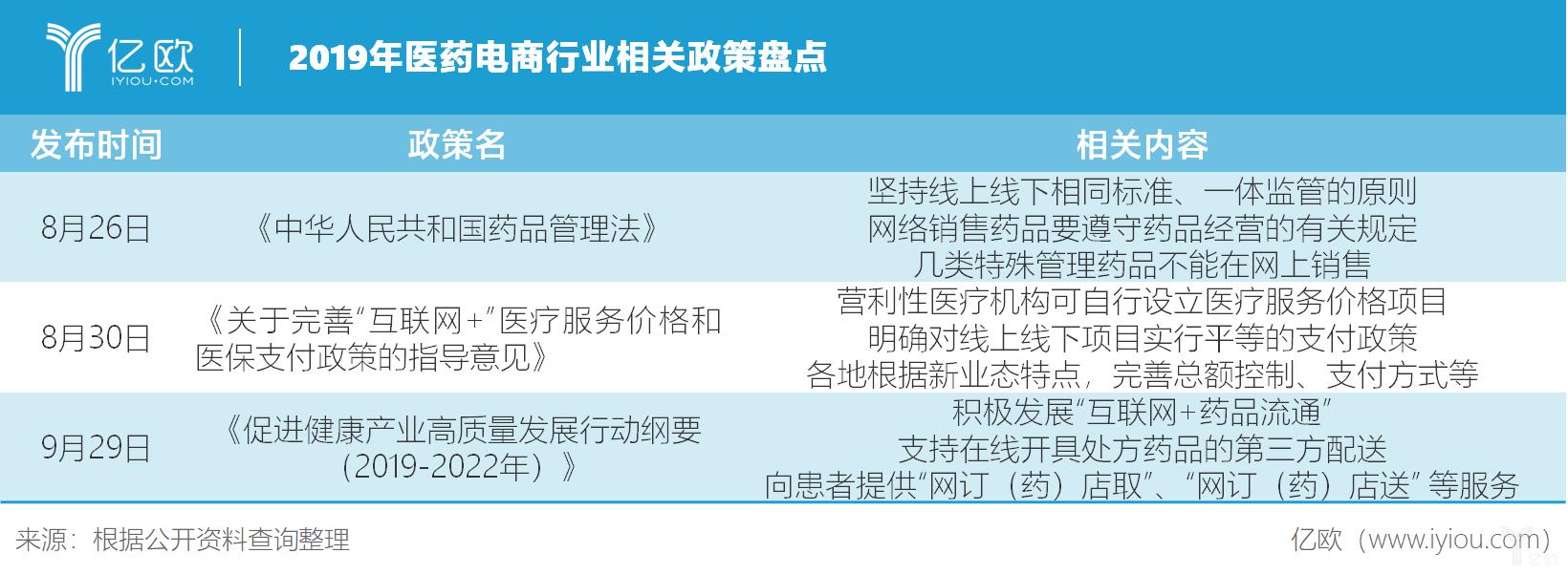2019年医药电商行业相关政策盘点