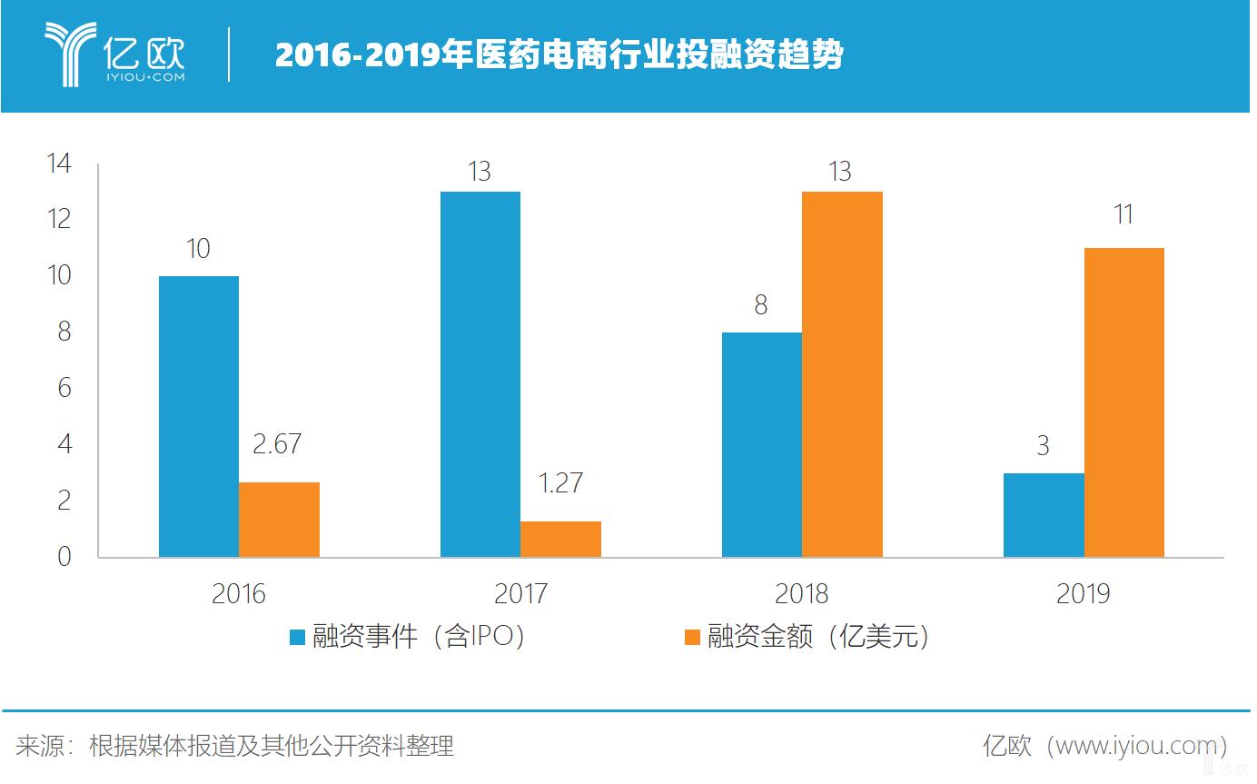 2016-2019年医药电商行业投融资趋势