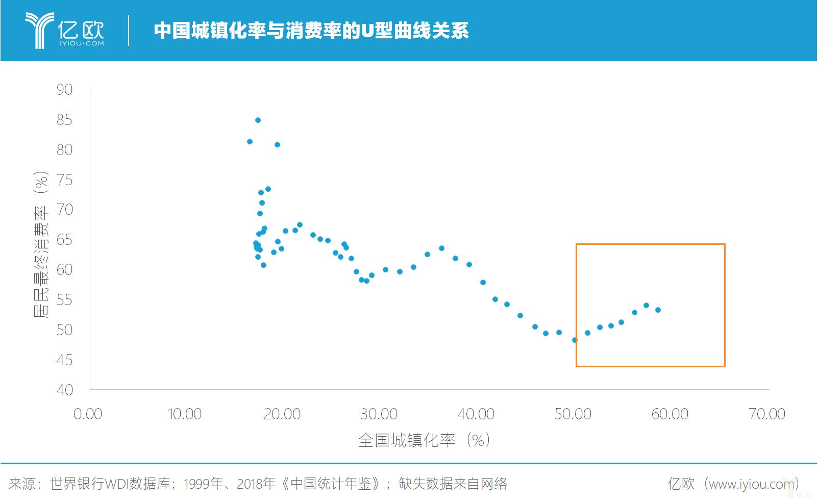 亿欧智库:中国城镇化率与消费率的U型曲线关系