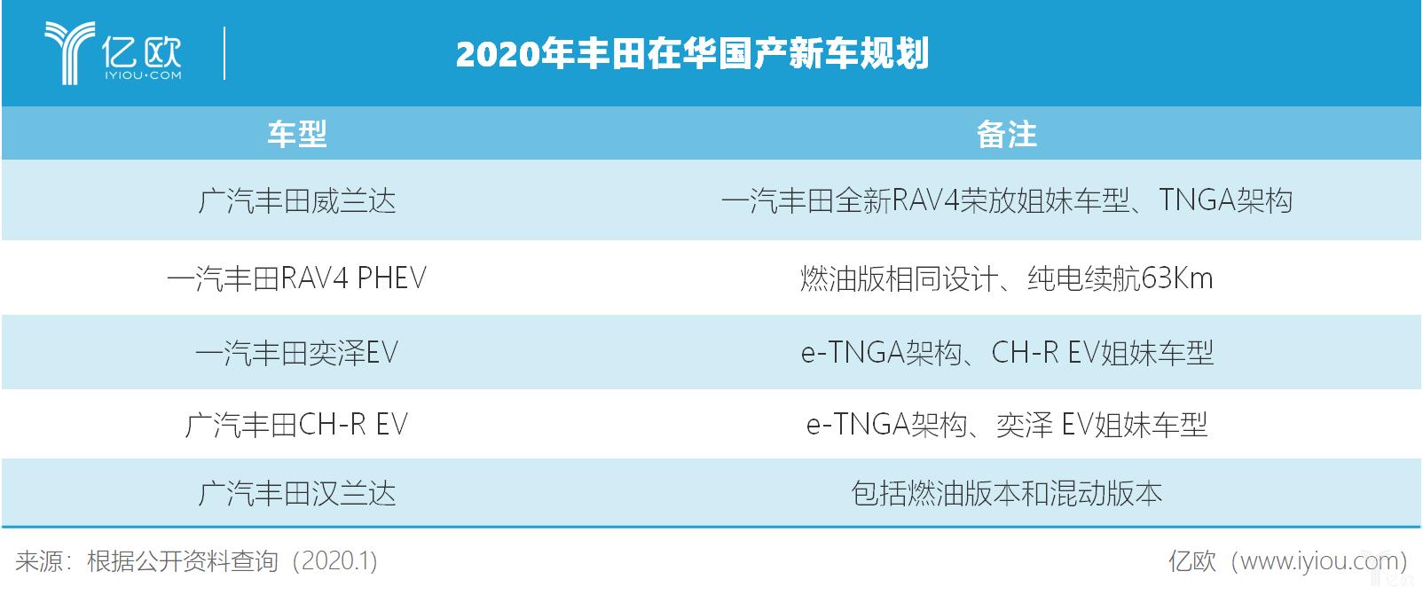 丰田2020年在华新车规划