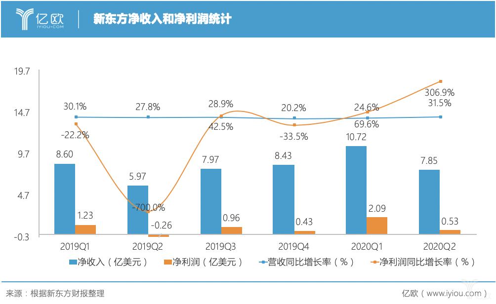新东方净收入和净利润统计