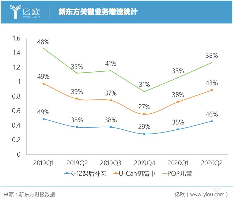 新东方关键业务增速统计