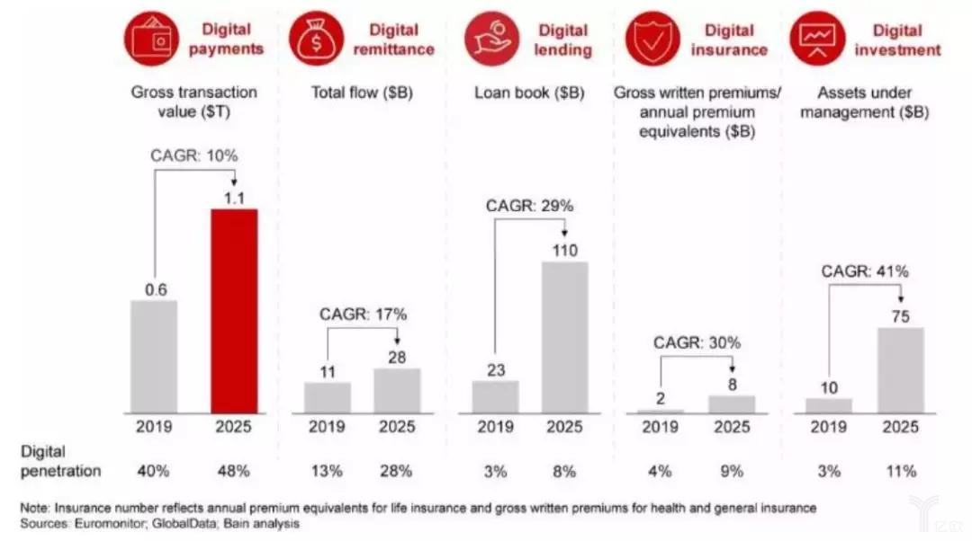 2019年与2025年东南亚国家数字经济服务发展规模对比