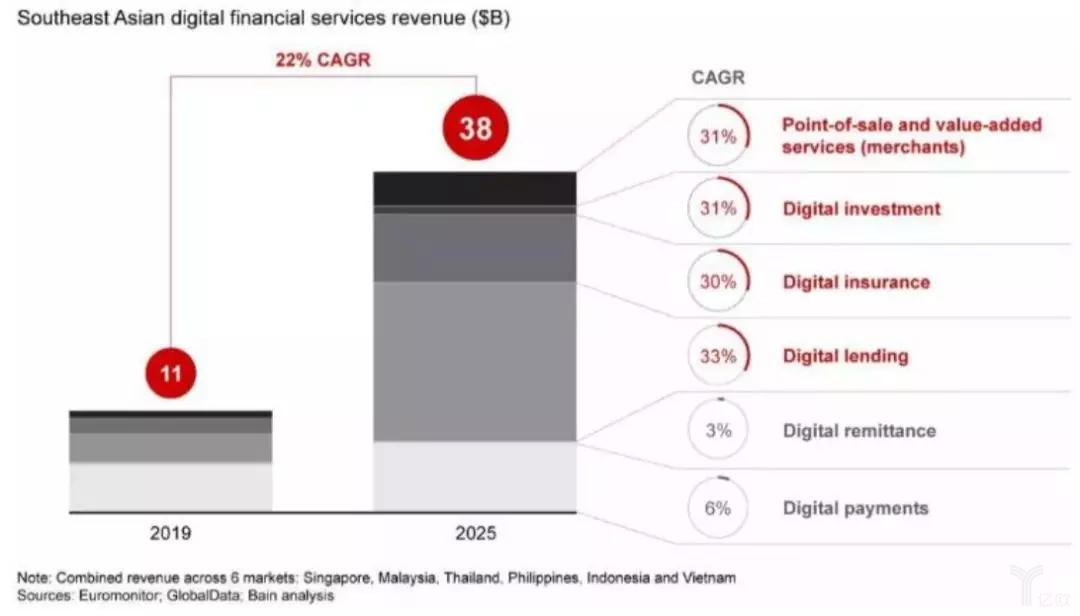 2019年与2025年东南亚国家数字金融服务收入占比构成对比