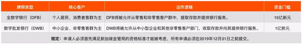 新加坡金管局规定的两类数字银行牌照定位