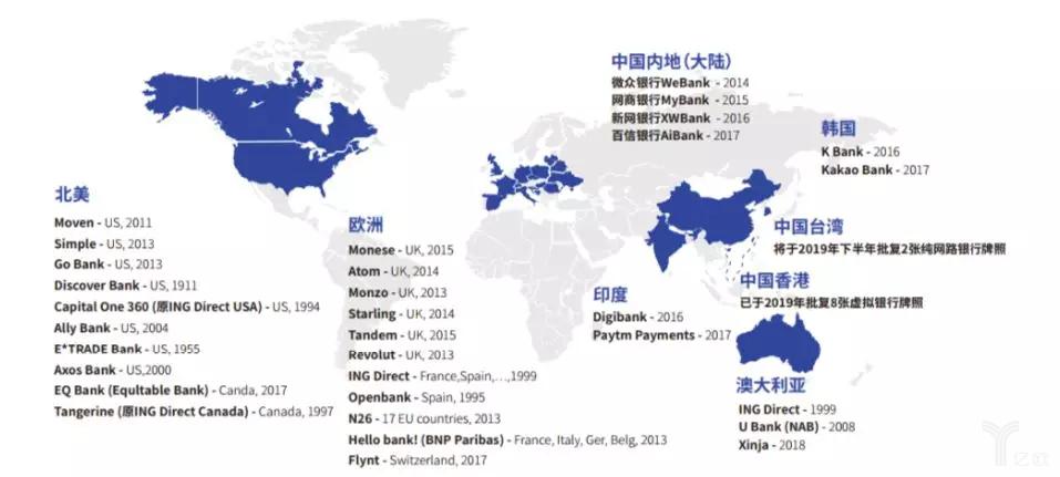 全球各地区数字银行分布情况(截至2019年)