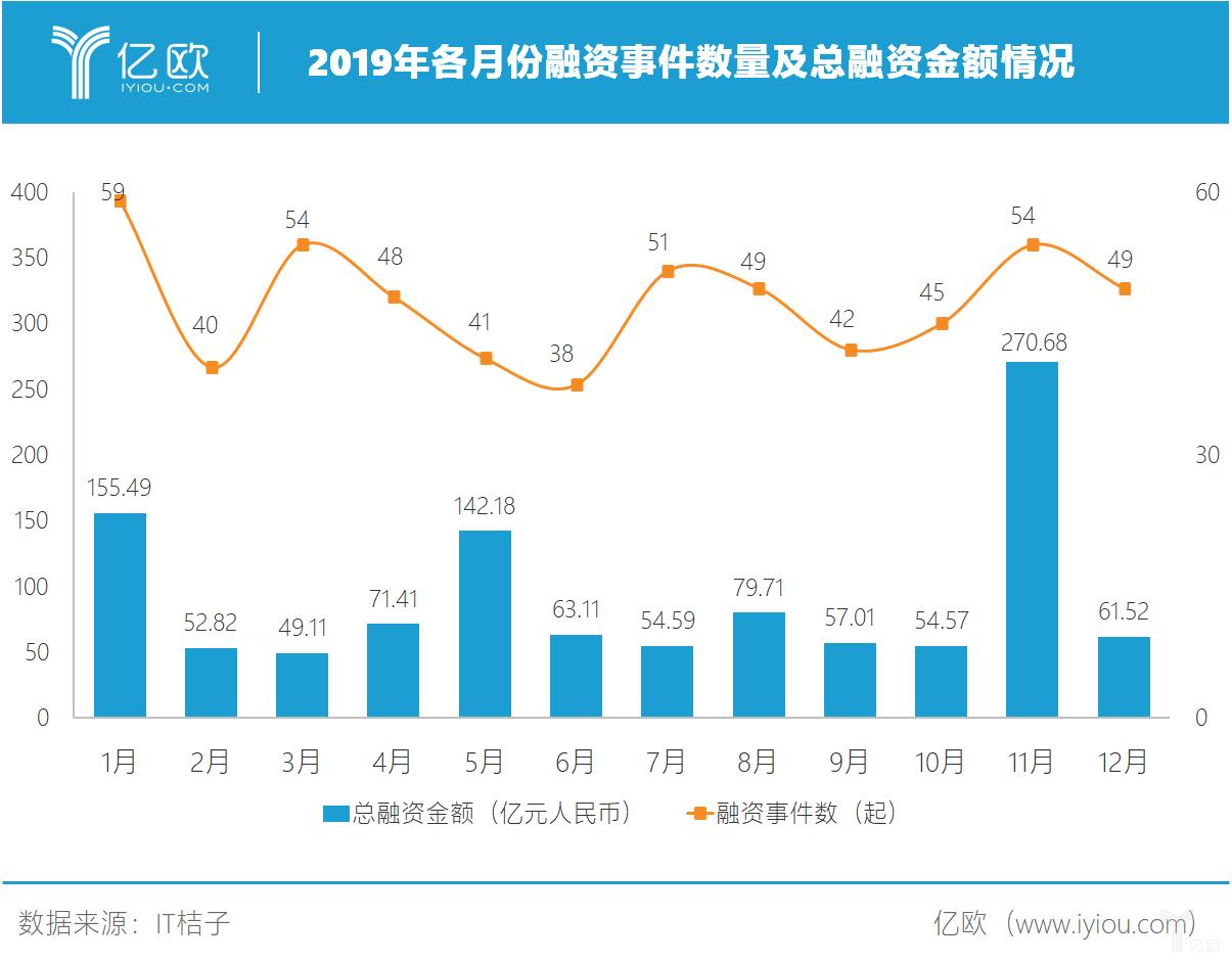 2019年医健产业发生融资570起,总金额达1112.2亿元.png