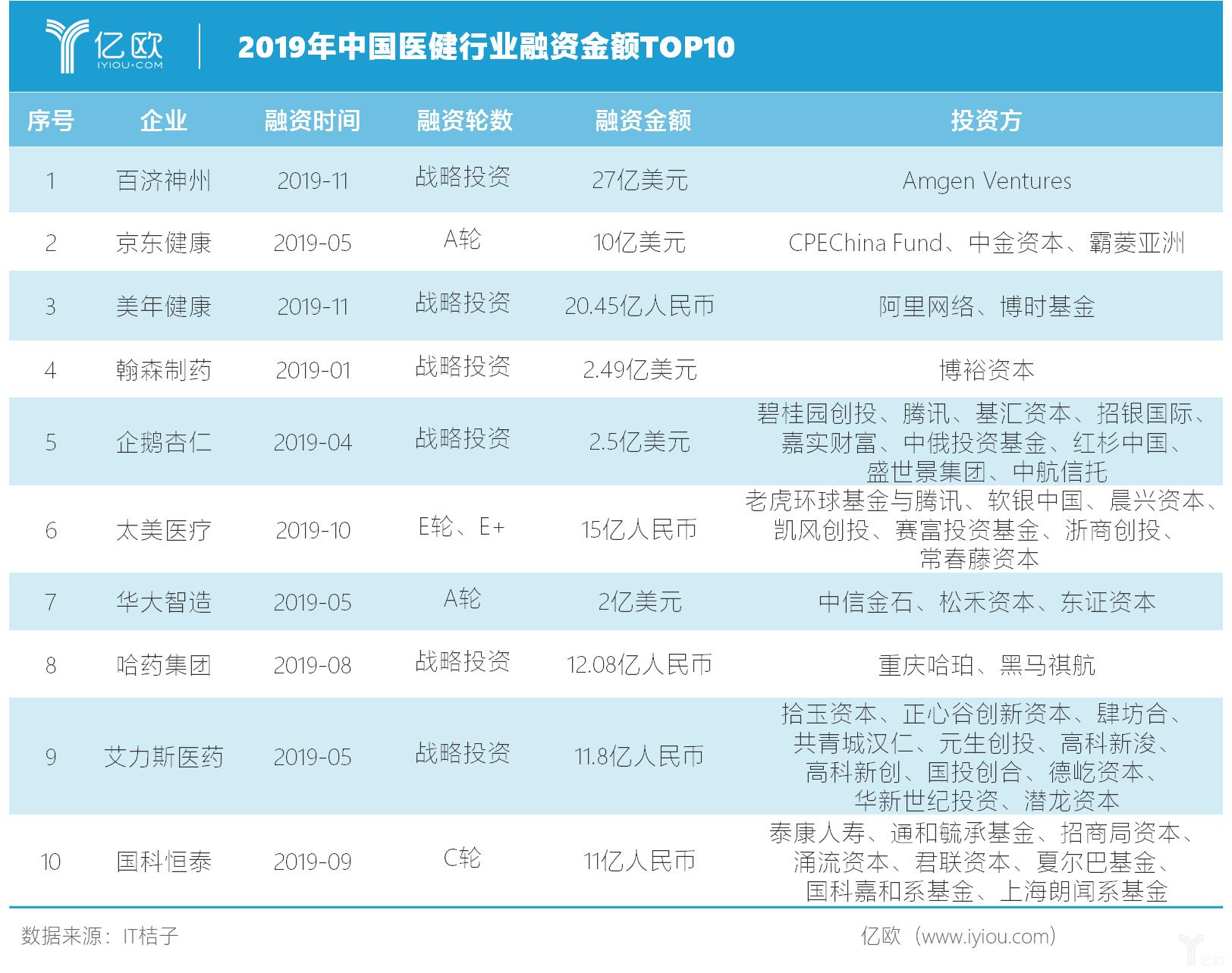 2019年中国医健行业融资金额TOP10.png