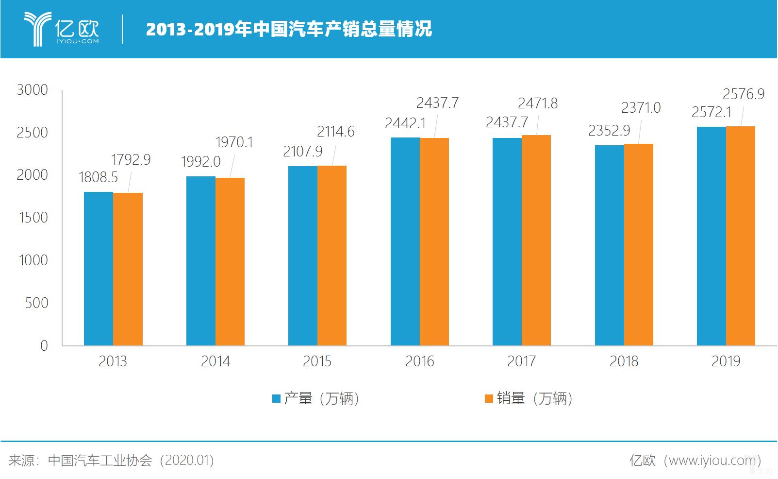 2013-2019年中国汽车产销量情况