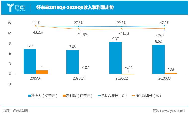 好未来2019Q4-2020Q3收入和利润走势