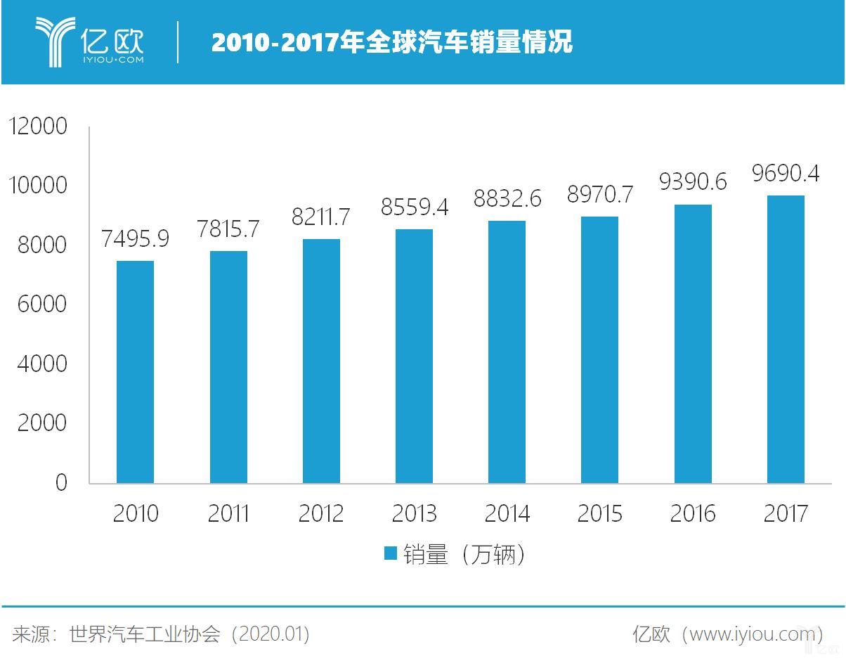 2010-2017年全球汽车销量情况