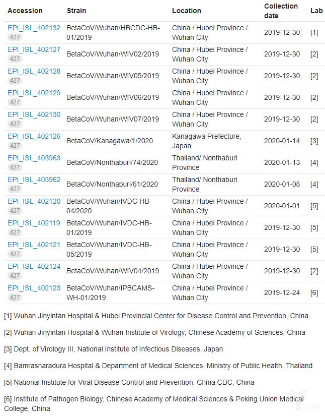 13个新型冠状病毒基因组.png