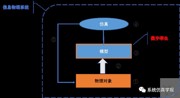 图1:与DT相关的各个部分