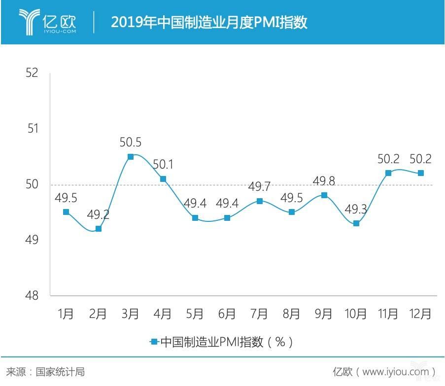 2019年中国制造业月度PMI指数