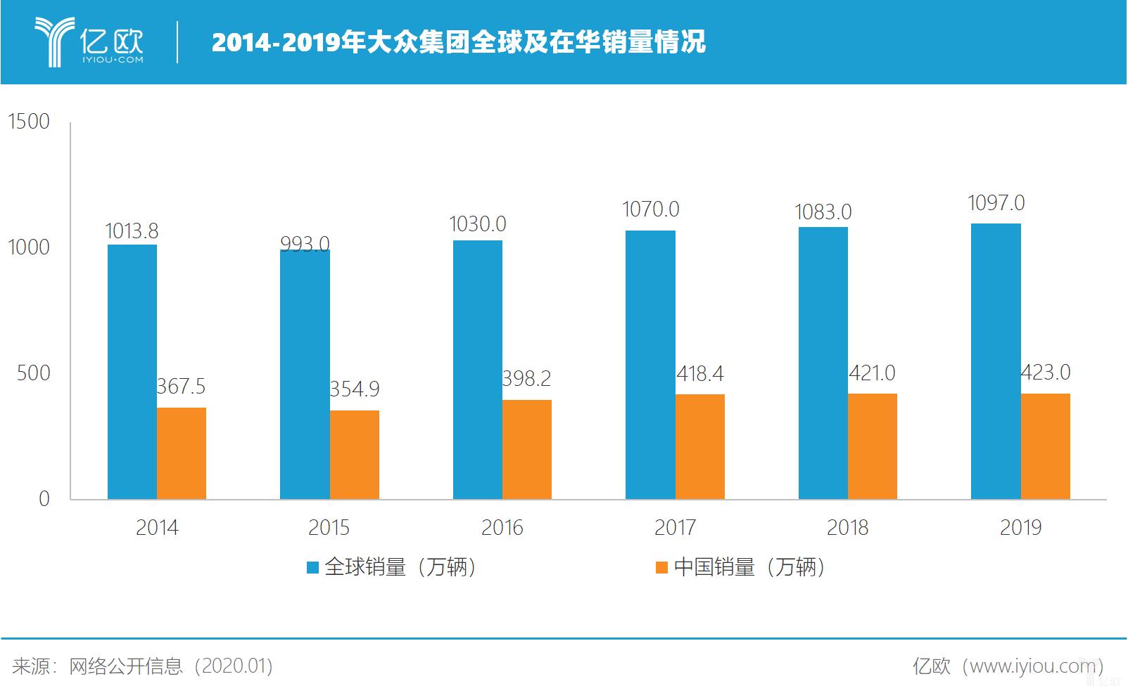 2014-2019年大众集团全球及在华销量情况