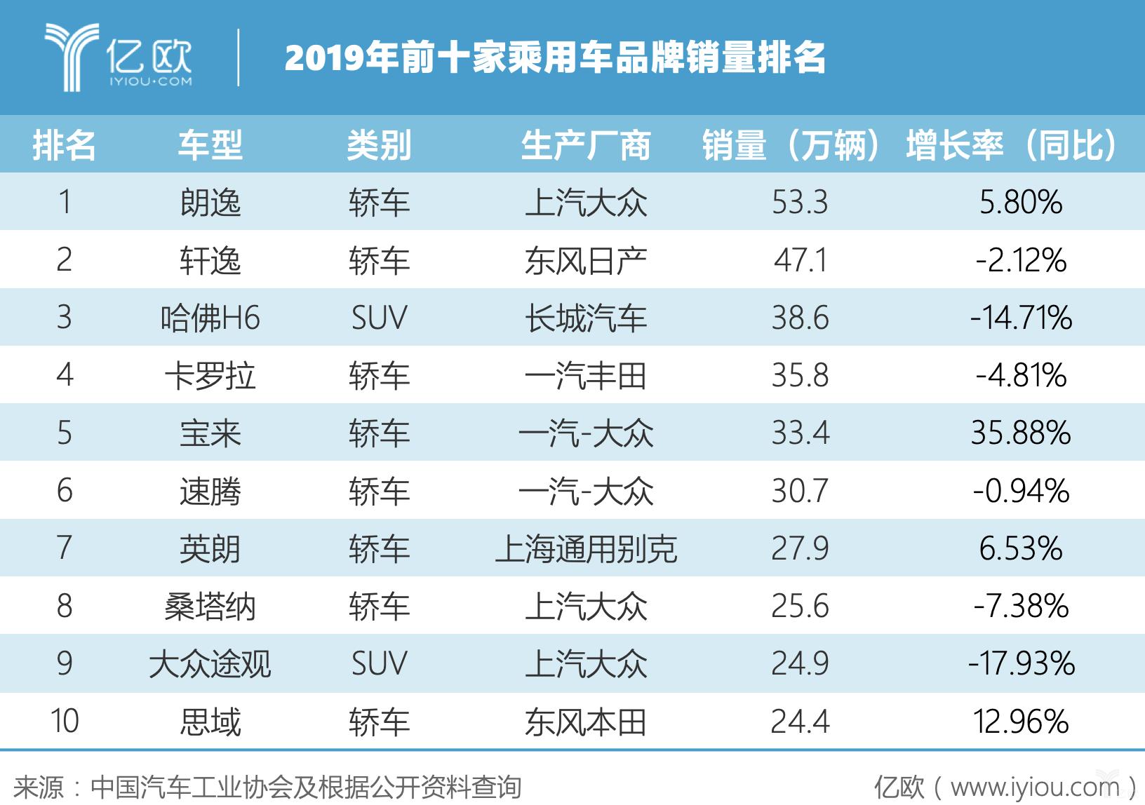 2019年前十乘用车品牌销量排名
