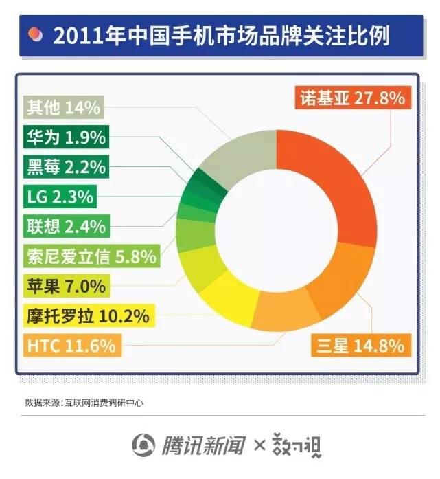 2011年中国手机市场品牌关注比例
